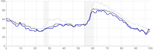 Bangor, Maine monthly unemployment rate chart